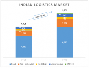 The Growth of Logistics Sector